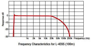 カナレL-4E6S周波数特性